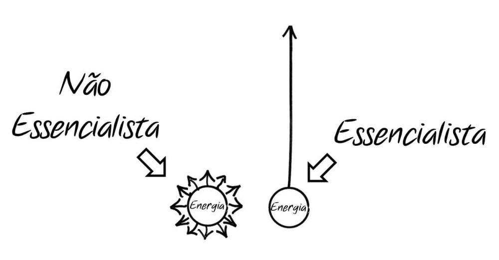 grafico mostrando uma pessoa não essencialista, repleta de tarefas para fazer ao mesmo tempo, e uma essencialista, onde o foco é apenas em uma tarefa por vez